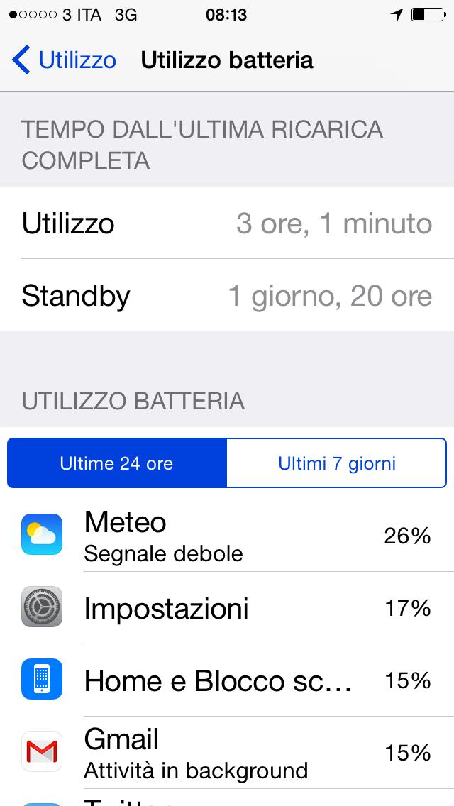 utilizzo batteria iOS 8